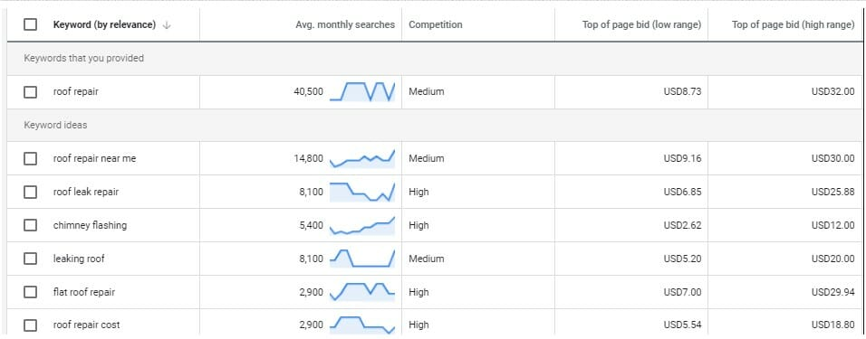 Image of Google Analytics Results